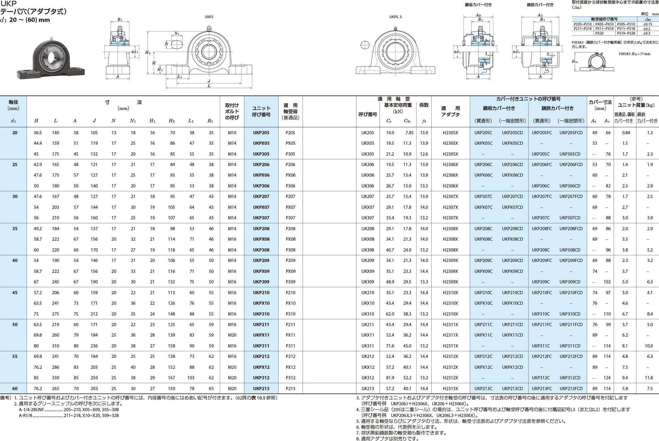 ピロー形ユニット UKPテーパ穴(アダプタ式)d1 20~(60)mm