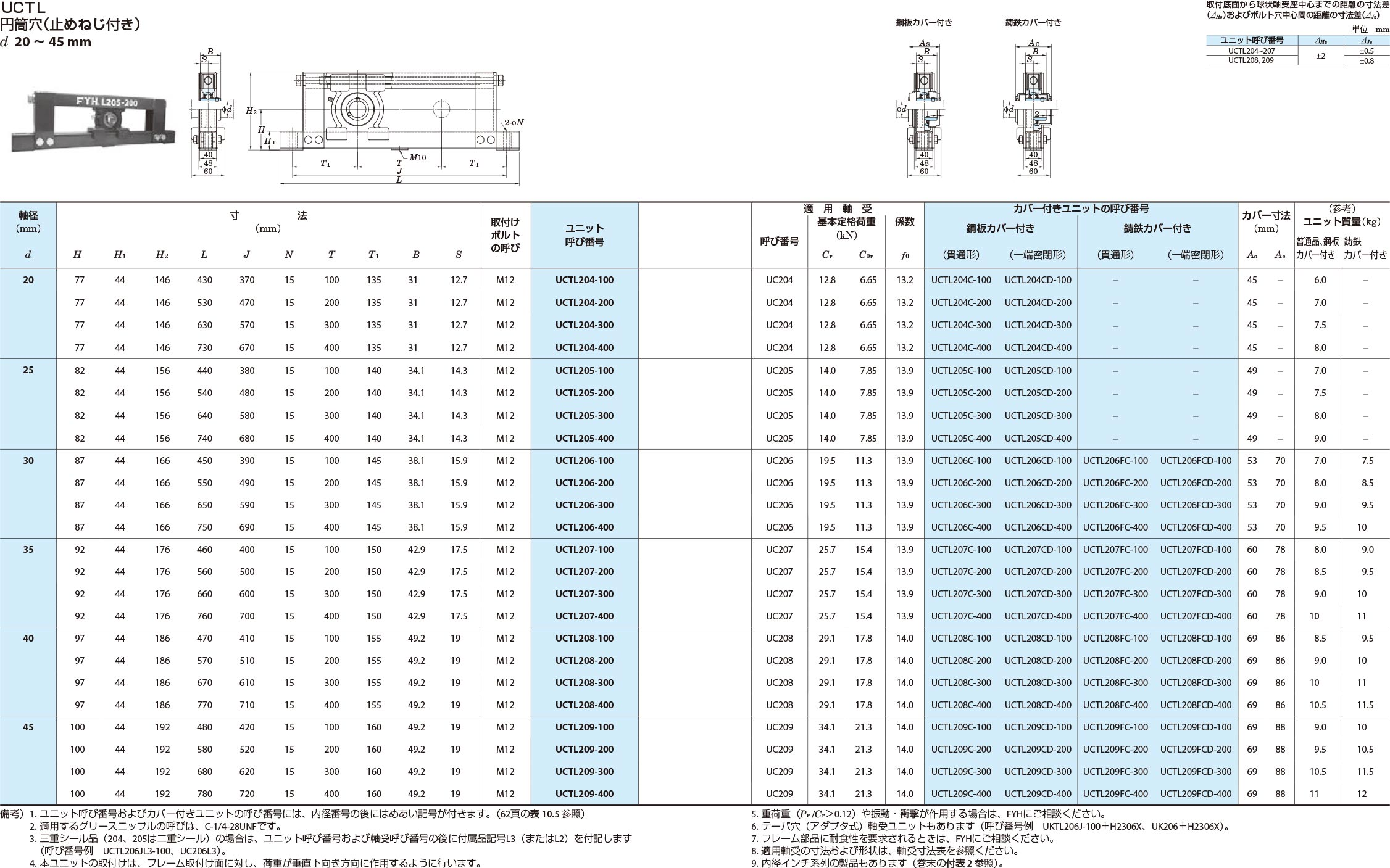 溝形鋼製フレーム付きテークアップ形ユニット UCTL円筒穴(止めねじ付き)d20~45mm