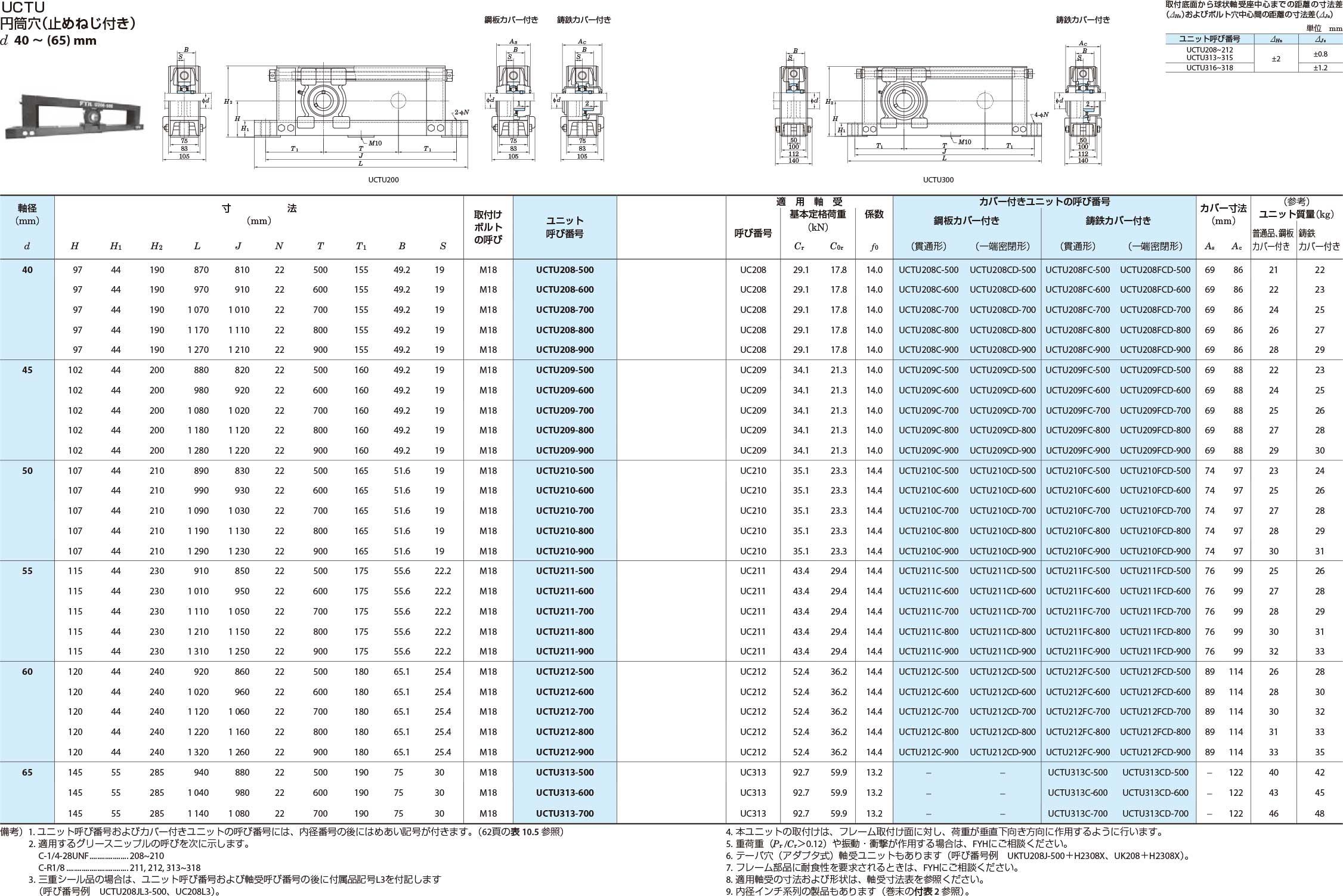 溝形鋼製フレーム付きテークアップ形ユニット UCTU円筒穴(止めねじ付き)d40~(65)mm