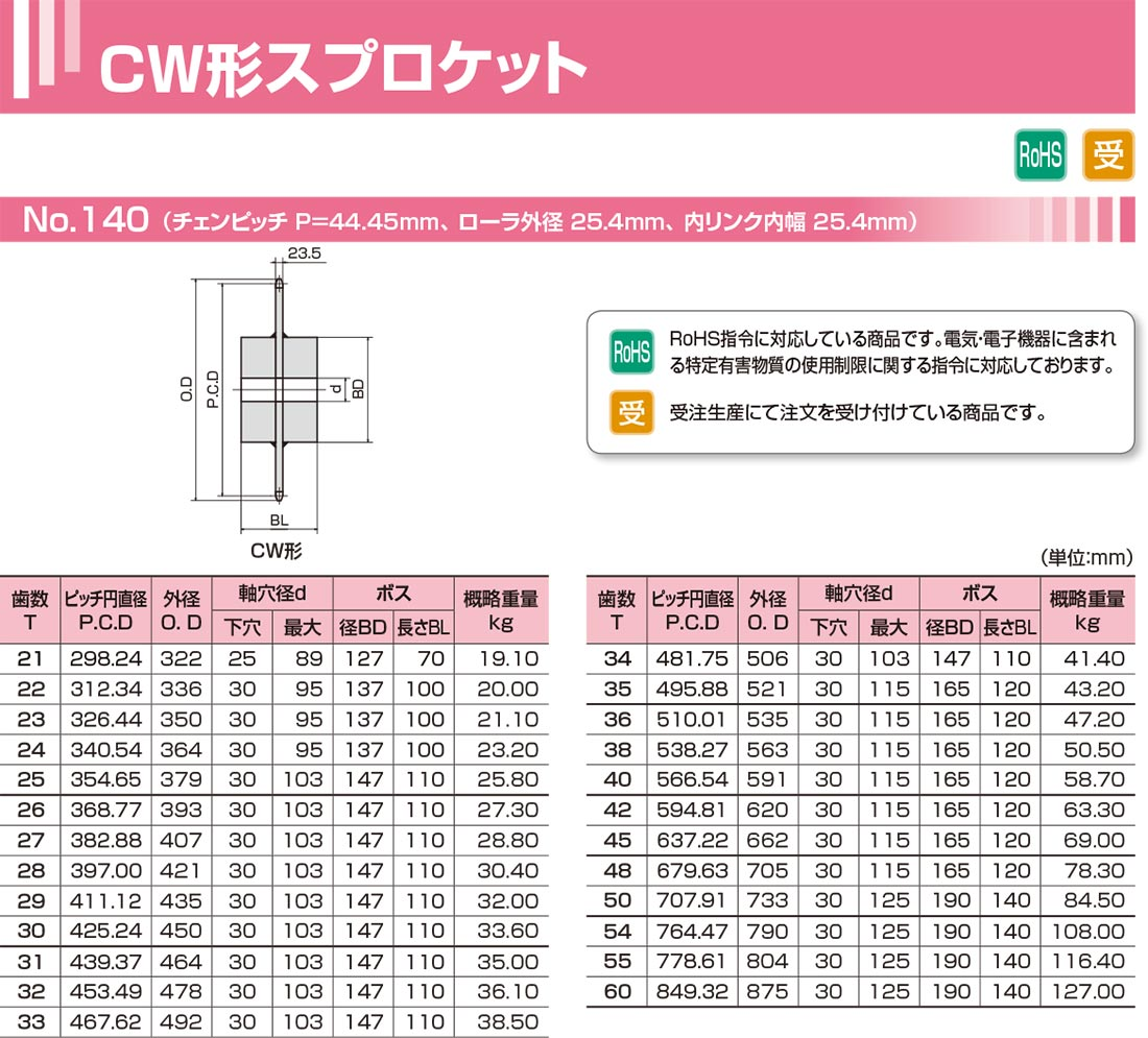CW形スプロケット